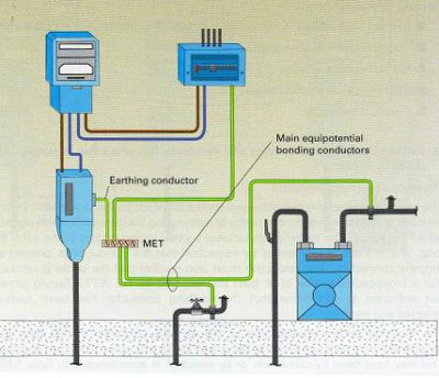 Main and supplementary bonding earthing to gas and water supplies: 17th Edition Kitchen Wiring Diagram at e-platina.org